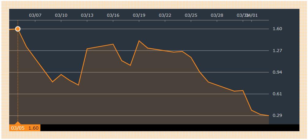 ホワイティング・ペトロリアムの株価推移