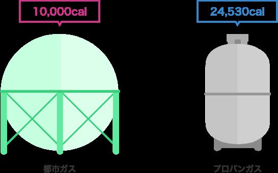 プロパンガスと都市ガスの火力(熱量/カロリー)の違い