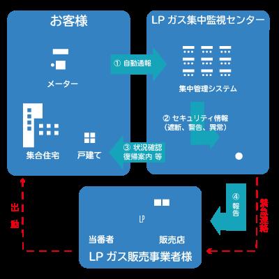 LPガス集中監視システムの仕組み