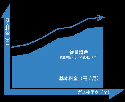 二部料金制-ガス料金の仕組み