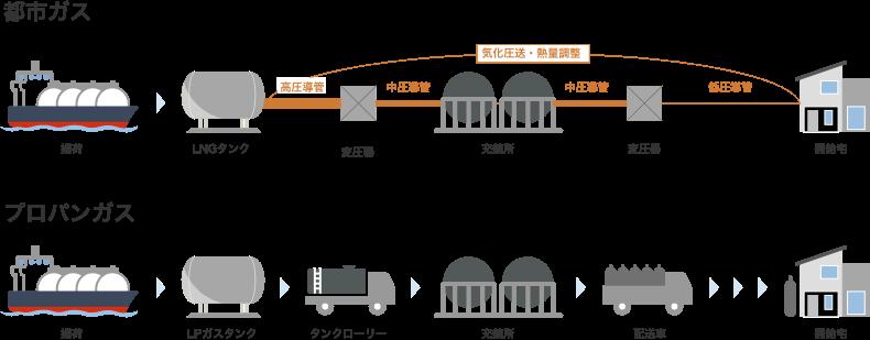 プロパンガスと都市ガス需給宅までのガスの流れ